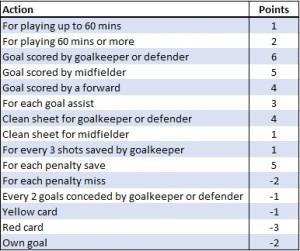 Screenshot of scoring rules